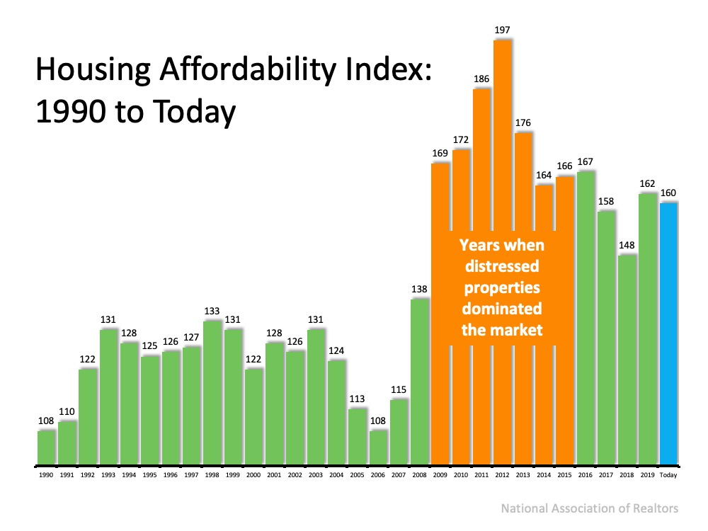 With Home Values Surging, Is it Still Affordable to Buy Right Now? | Simplifying The Market